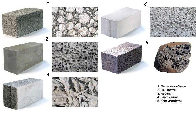 Легкие бетоны виды классификация свойства использование