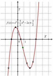 Анализ формул, графиков, таблиц, схем