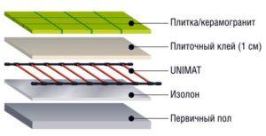 Стержневой электрический тёплый пол